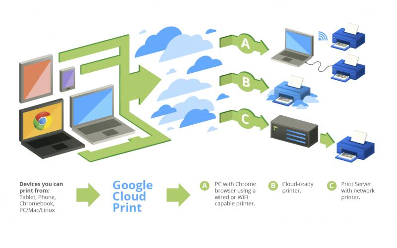 Kontakte bei Google speichern