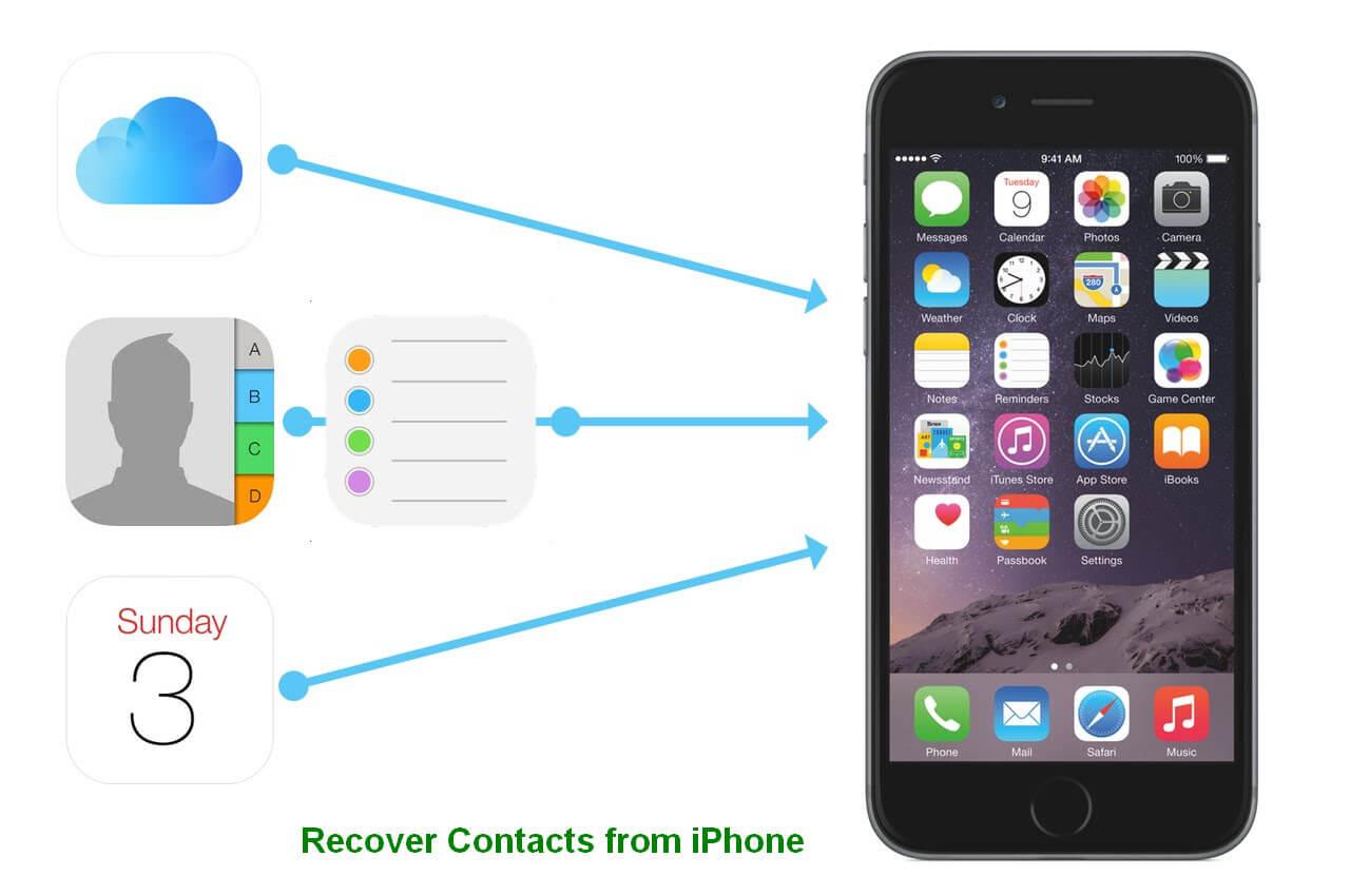 Kontakte von Iphone 1 wiederherstellen